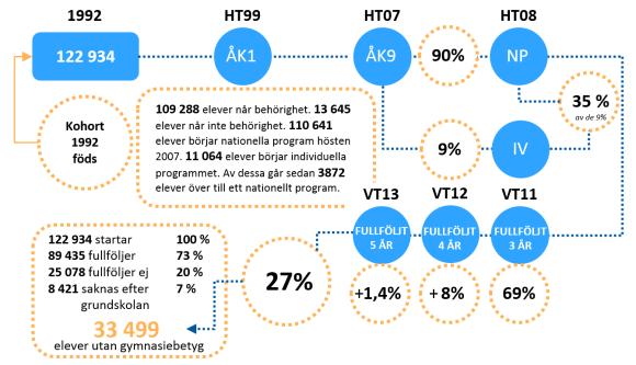 oblgymnasieskola_infografik